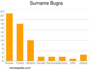 Surname Bugra