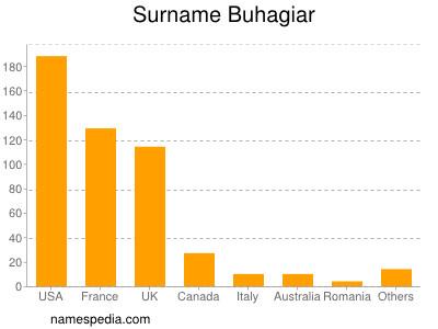 Surname Buhagiar