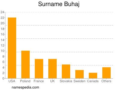 Surname Buhaj