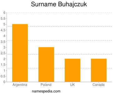 Surname Buhajczuk