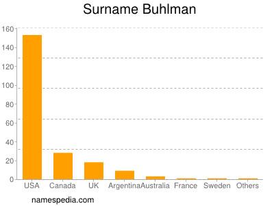 Surname Buhlman