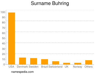 Surname Buhring