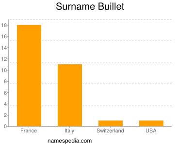 Surname Buillet