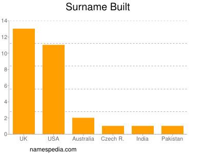 Surname Built
