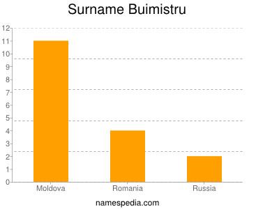 Surname Buimistru