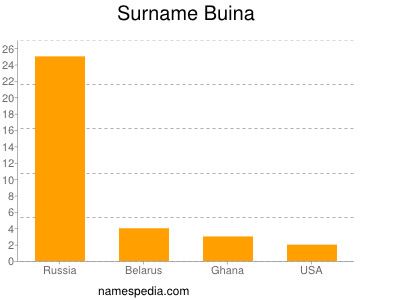 Surname Buina