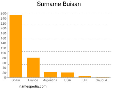 Surname Buisan
