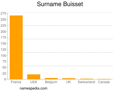 Surname Buisset