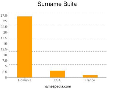 Surname Buita