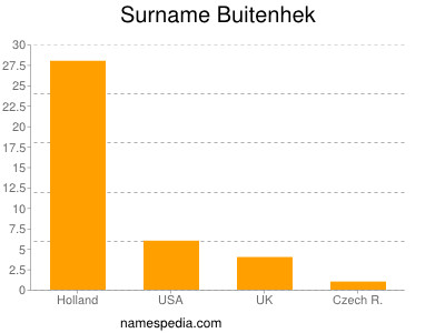 Surname Buitenhek