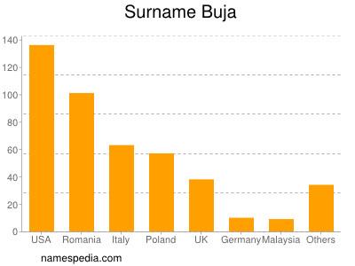 Surname Buja