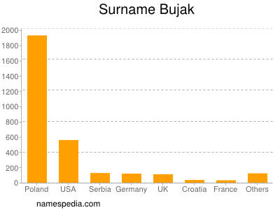 Surname Bujak