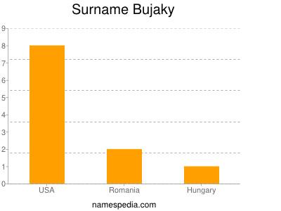 Surname Bujaky