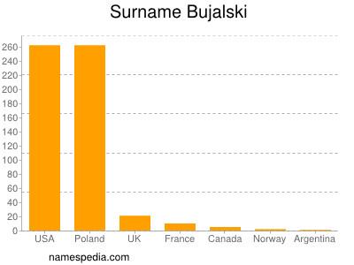 Surname Bujalski