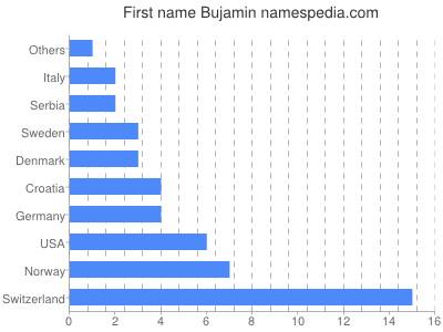 Given name Bujamin