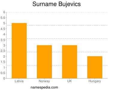 Surname Bujevics