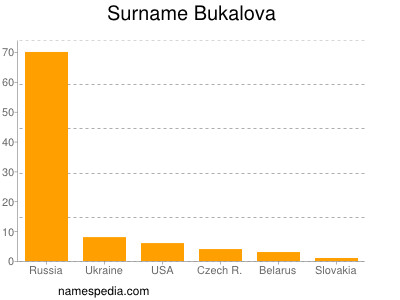 Surname Bukalova