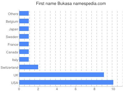 Given name Bukasa
