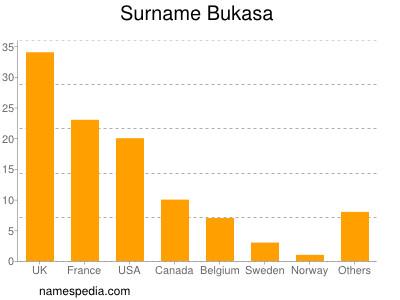 Surname Bukasa