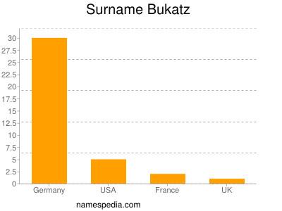 Surname Bukatz