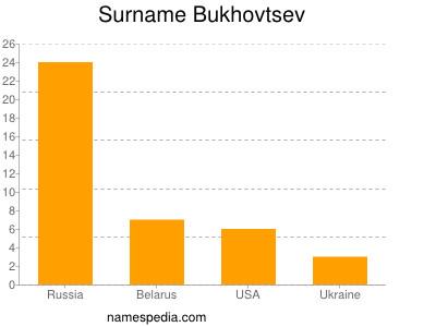 Surname Bukhovtsev