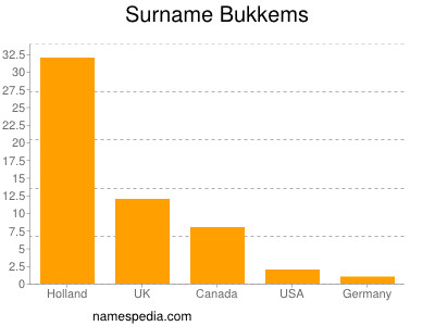 Surname Bukkems