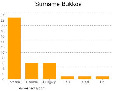 Surname Bukkos