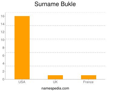 Familiennamen Bukle