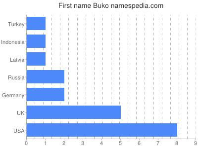 Given name Buko
