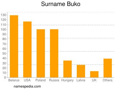 Surname Buko