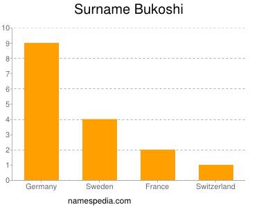 Surname Bukoshi