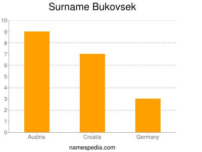 Surname Bukovsek