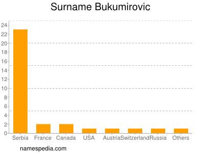 Surname Bukumirovic