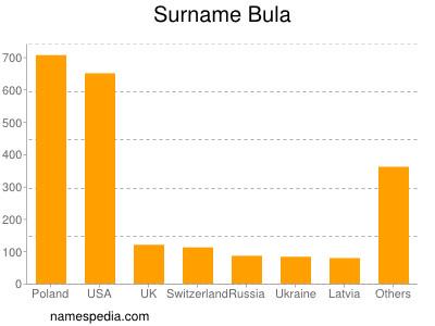 Surname Bula