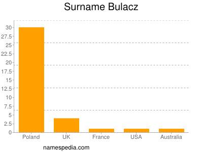 Surname Bulacz
