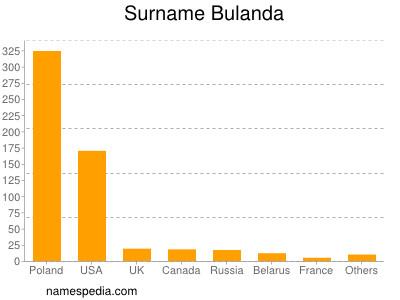 nom Bulanda