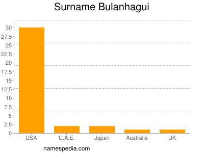 Surname Bulanhagui