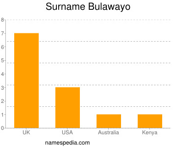 Surname Bulawayo