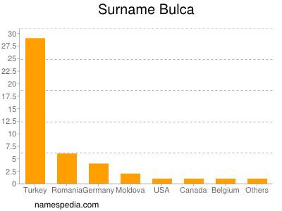 Surname Bulca