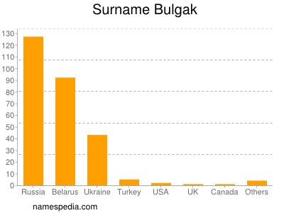Surname Bulgak