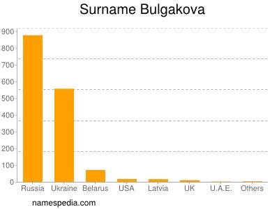 Surname Bulgakova