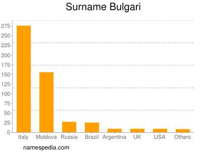 Surname Bulgari