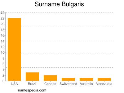 nom Bulgaris