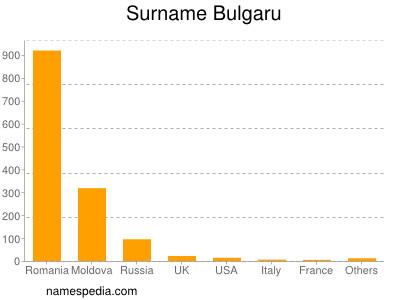 Surname Bulgaru