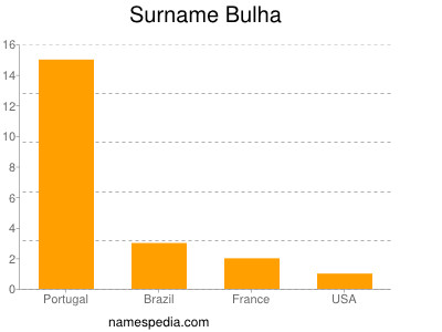Surname Bulha