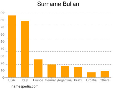 Surname Bulian