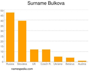Surname Bulkova