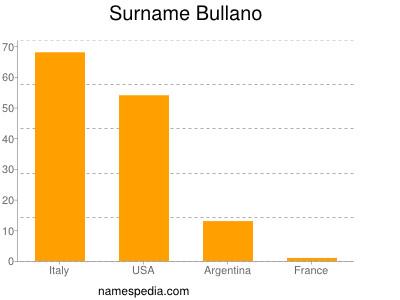 Surname Bullano