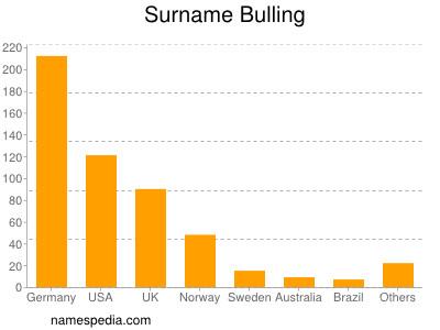 Surname Bulling