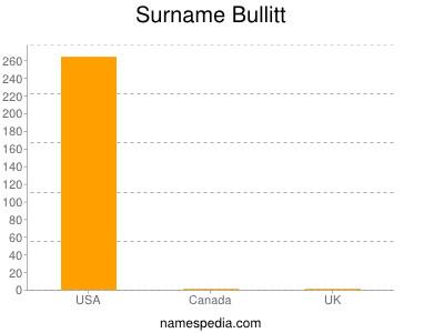 Surname Bullitt
